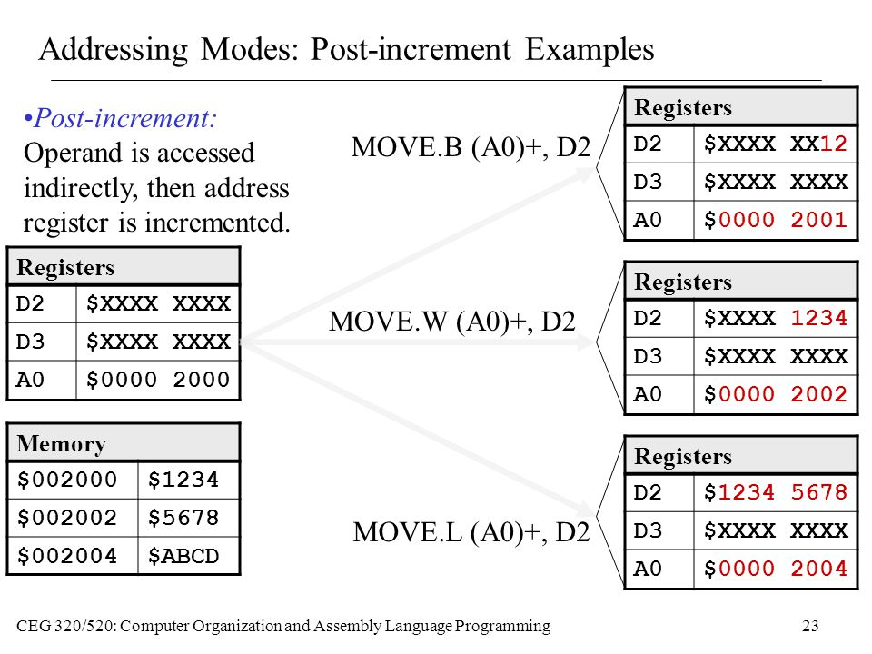 Addressing Modes: Post-increment Examples