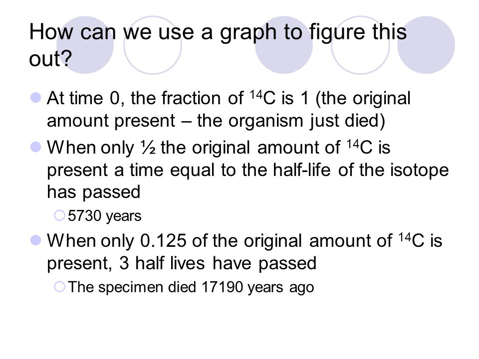 How can we use a graph to figure this out