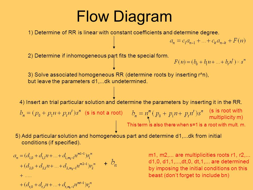 Flow Diagram 1) Determine of RR is linear with constant coefficients and determine degree. 2) Determine if inhomogeneous part fits the special form.