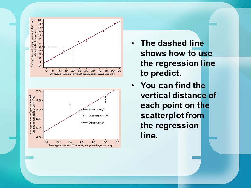 The dashed line shows how to use the regression line to predict.