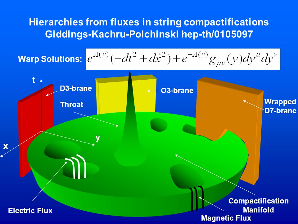 Hierarchies from fluxes in string compactifications Giddings-Kachru-Polchinski hep-th/0105097
