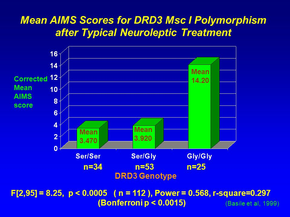 Mean AIMS Scores for DRD3 Msc I Polymorphism after Typical Neuroleptic Treatment