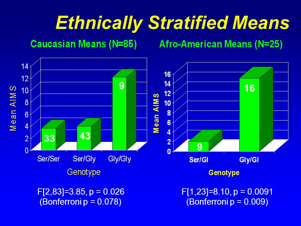 Ethnically Stratified Means