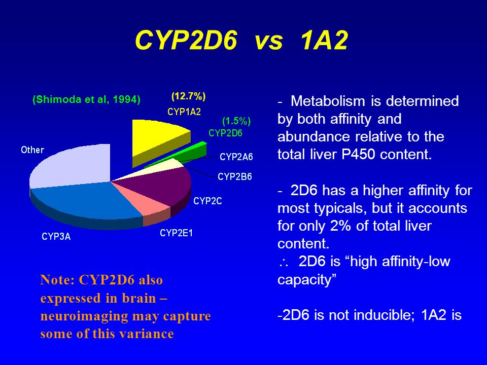 CYP2D6 vs 1A2 (12.7%) (Shimoda et al, 1994) - Metabolism is determined by both affinity and abundance relative to the total liver P450 content.