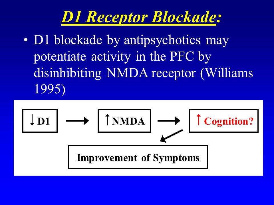 Improvement of Symptoms