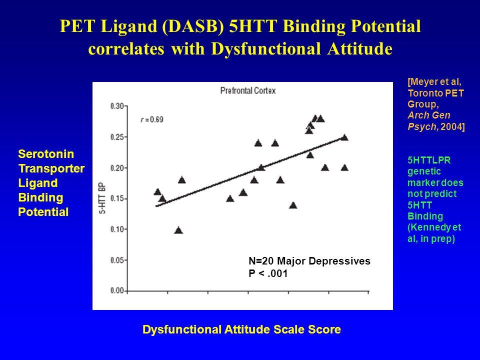PET Ligand (DASB) 5HTT Binding Potential correlates with Dysfunctional Attitude