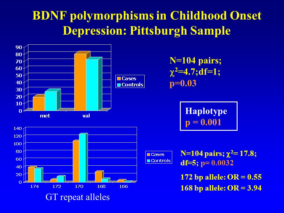 BDNF polymorphisms in Childhood Onset Depression: Pittsburgh Sample