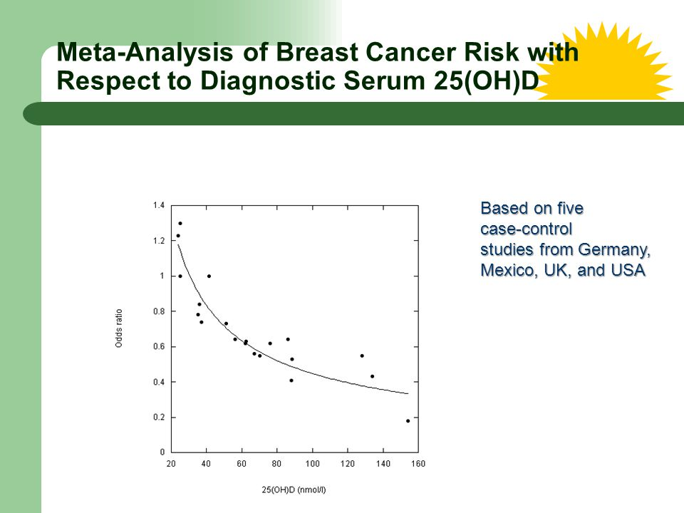 Meta-Analysis of Breast Cancer Risk with Respect to Diagnostic Serum 25(OH)D