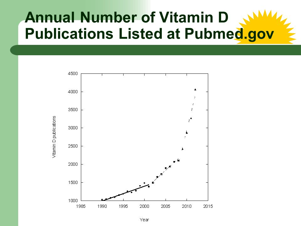 Annual Number of Vitamin D Publications Listed at Pubmed.gov