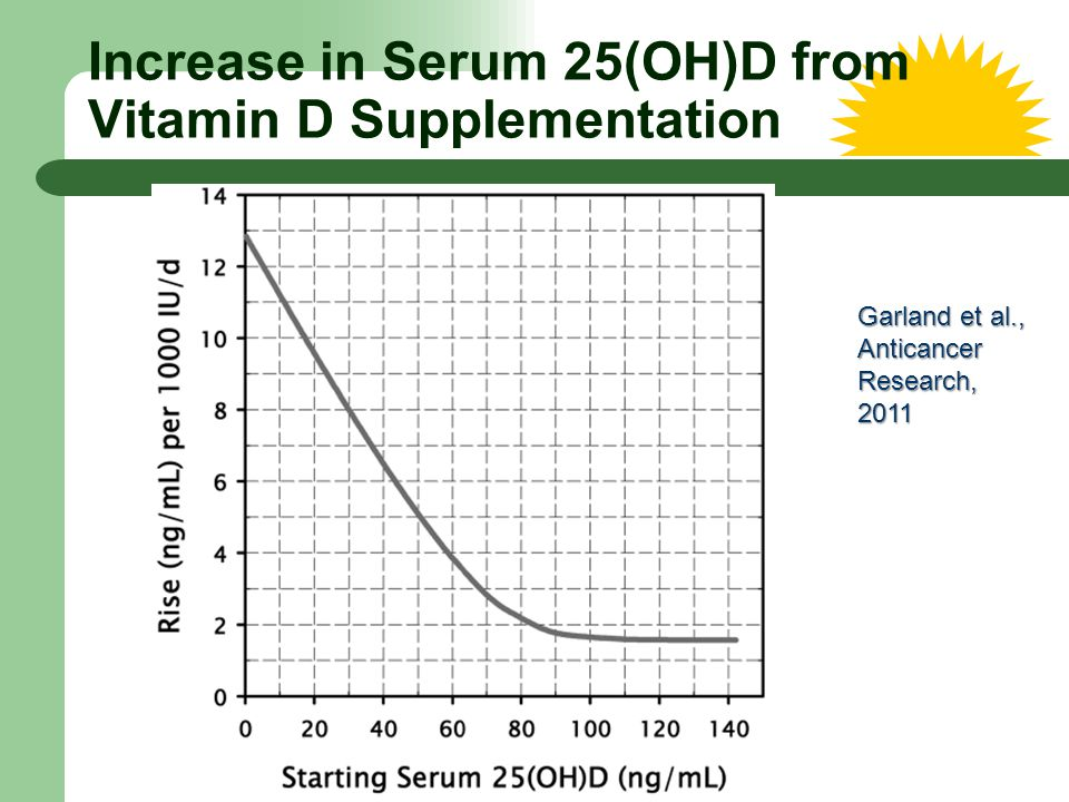 Increase in Serum 25(OH)D from Vitamin D Supplementation