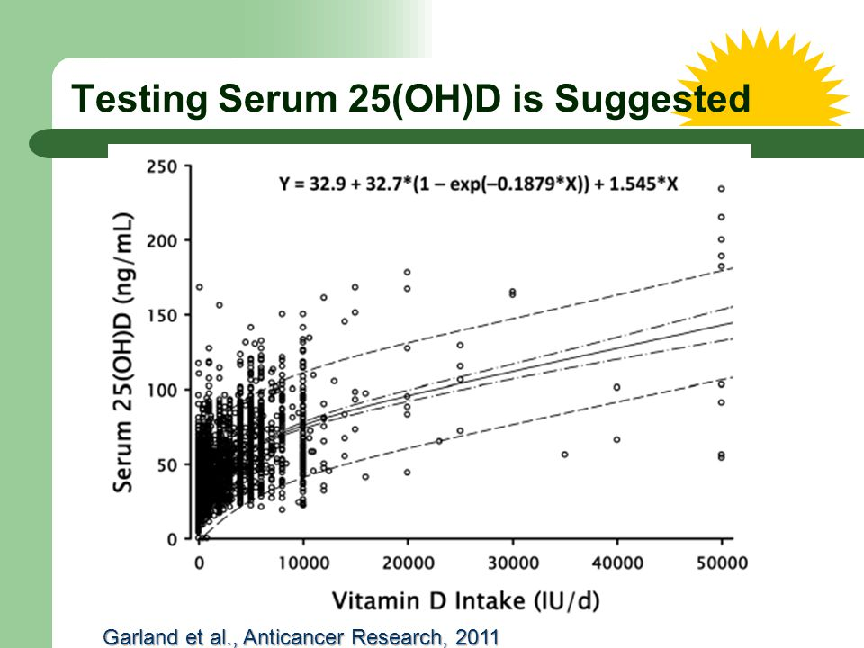 Testing Serum 25(OH)D is Suggested