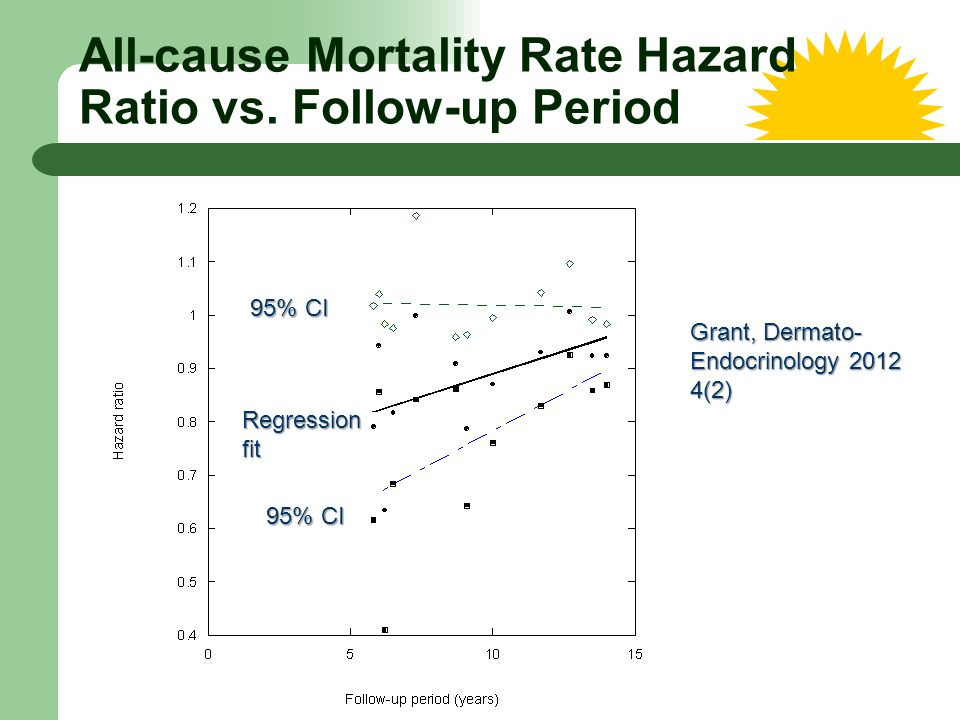 All-cause Mortality Rate Hazard Ratio vs. Follow-up Period