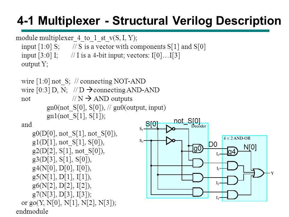 4-1 Multiplexer - Structural Verilog Description