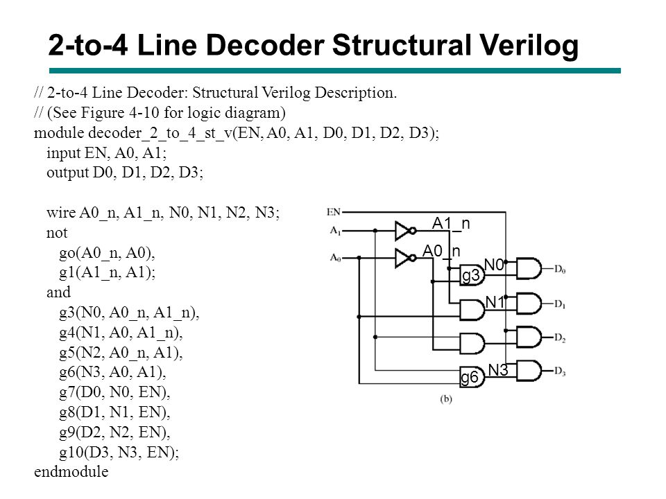 2-to-4 Line Decoder Structural Verilog