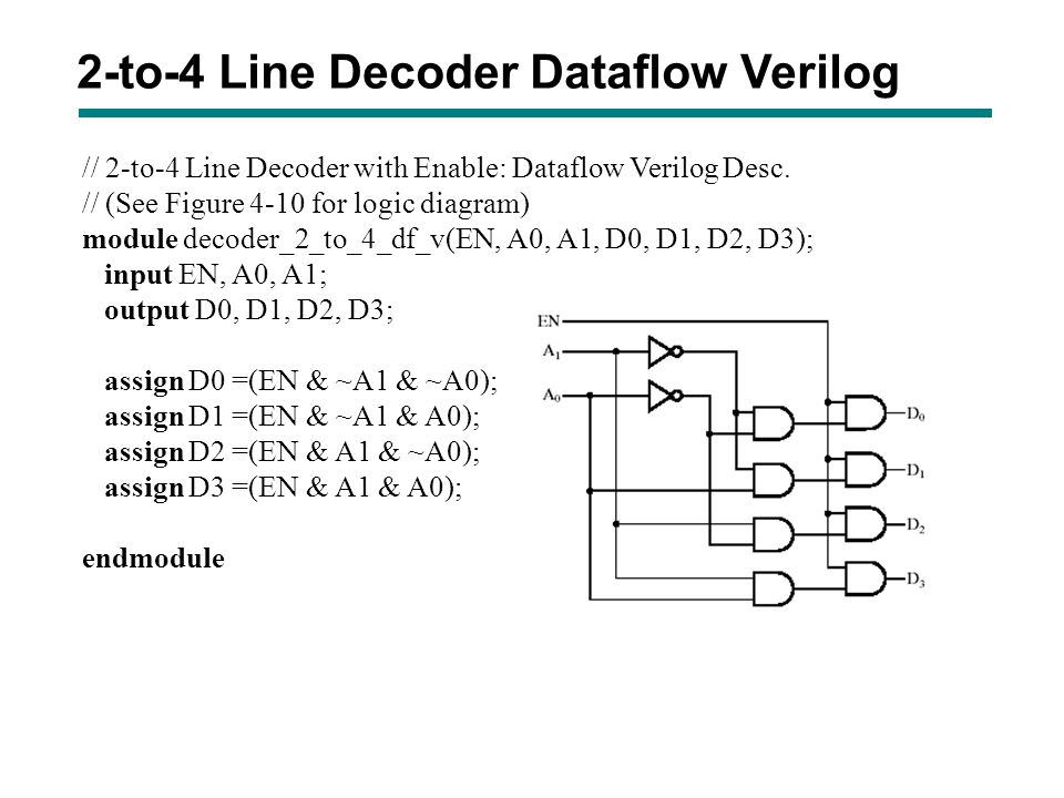 2-to-4 Line Decoder Dataflow Verilog