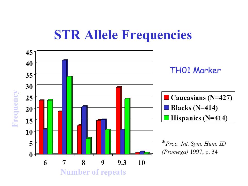 STR Allele Frequencies