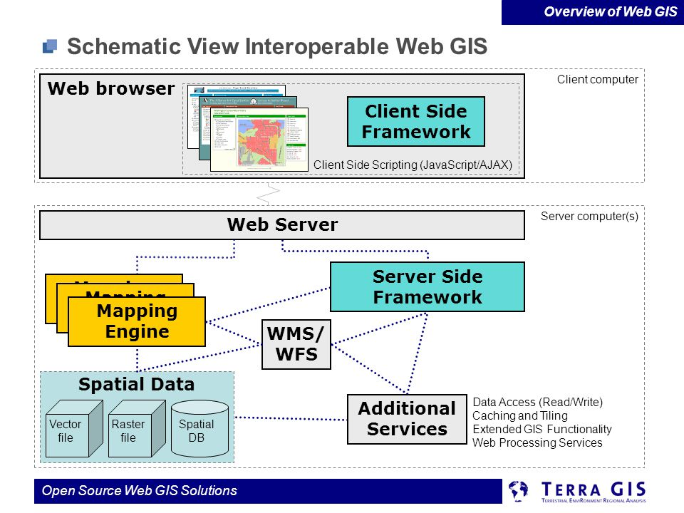 Schematic View Interoperable Web GIS