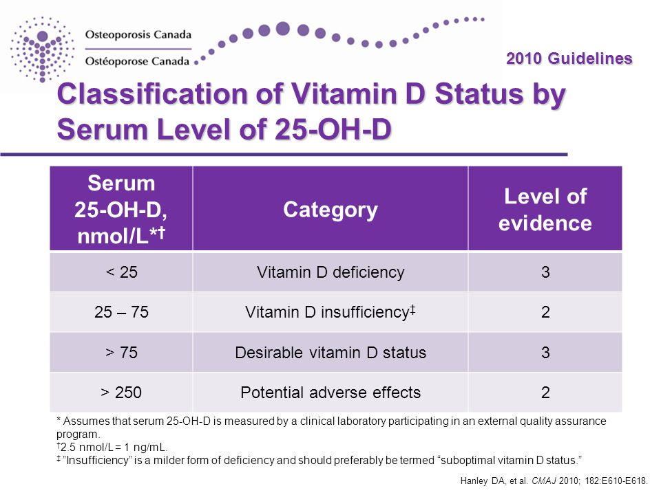 Classification of Vitamin D Status by Serum Level of 25-OH-D