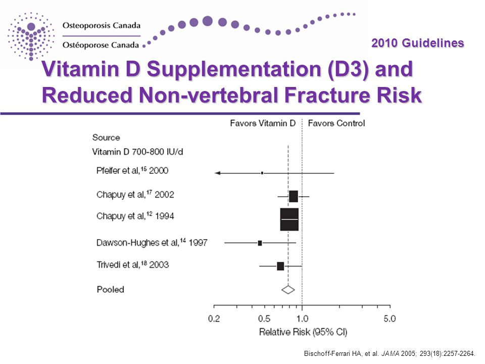 Vitamin D Supplementation (D3) and Reduced Non-vertebral Fracture Risk