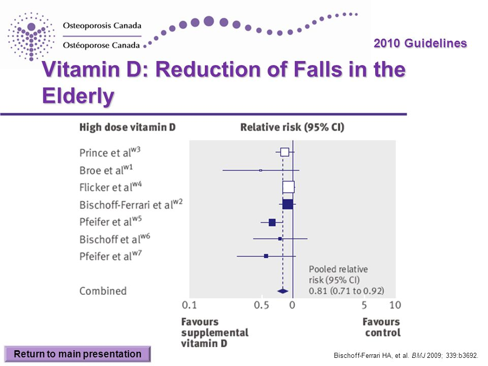 Vitamin D: Reduction of Falls in the Elderly