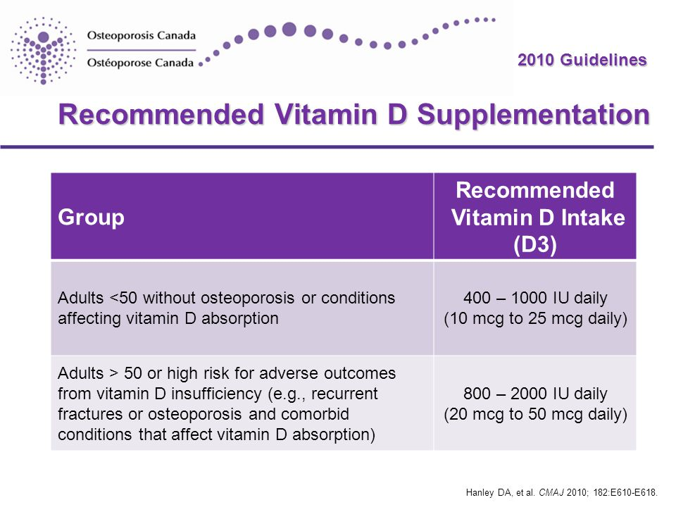 Recommended Vitamin D Supplementation