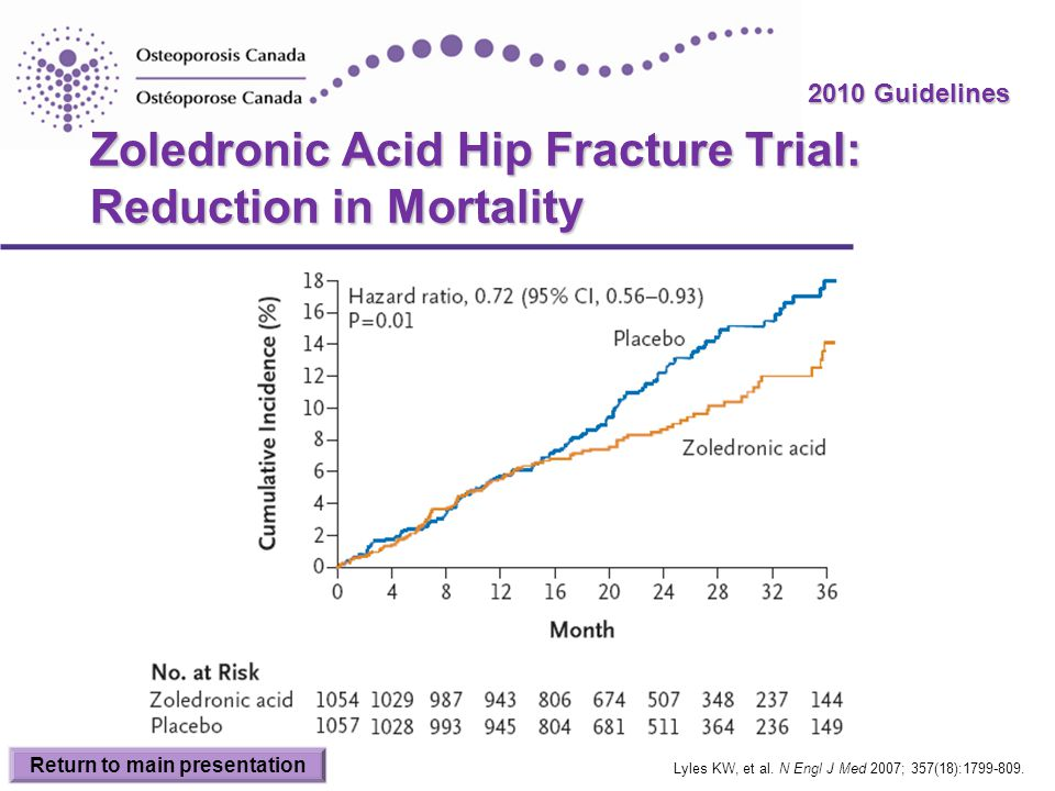 Zoledronic Acid Hip Fracture Trial: Reduction in Mortality