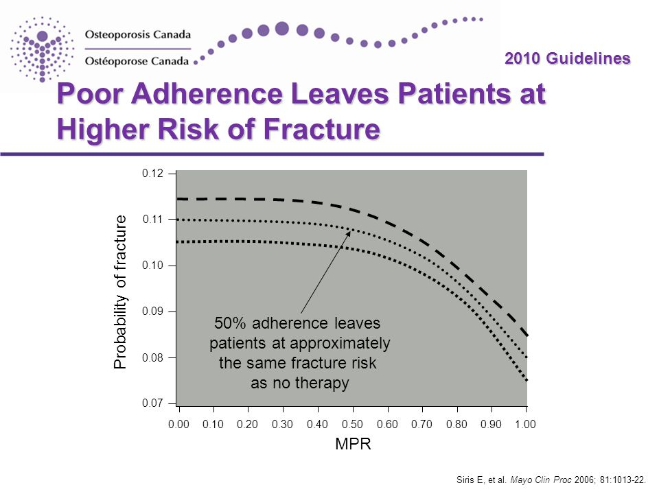 Poor Adherence Leaves Patients at Higher Risk of Fracture