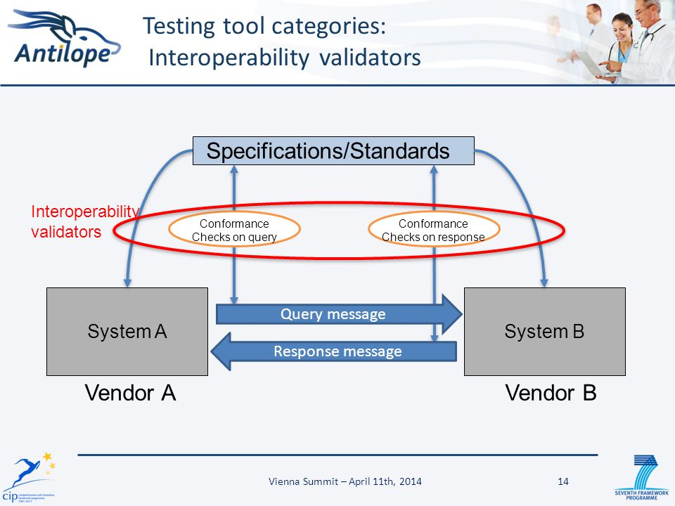 Testing tool categories: Interoperability validators