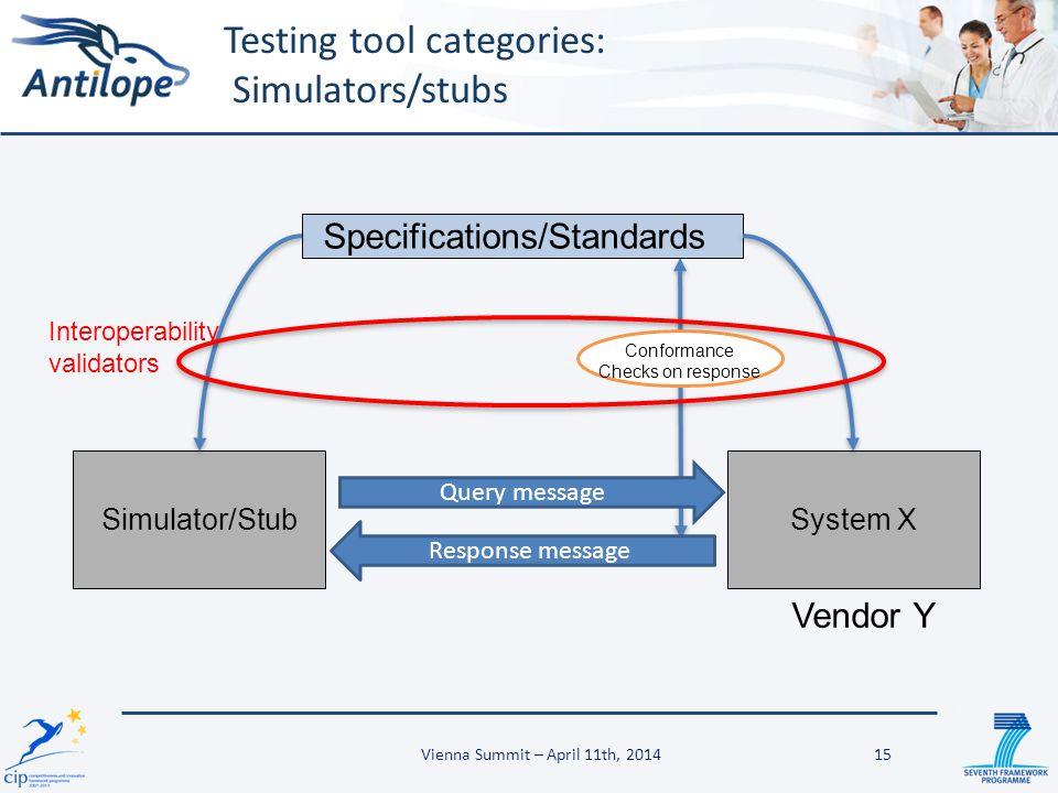 Testing tool categories: Simulators/stubs