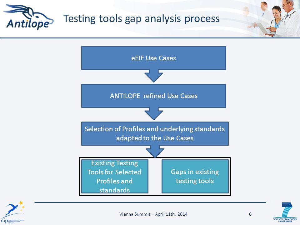 Testing tools gap analysis process