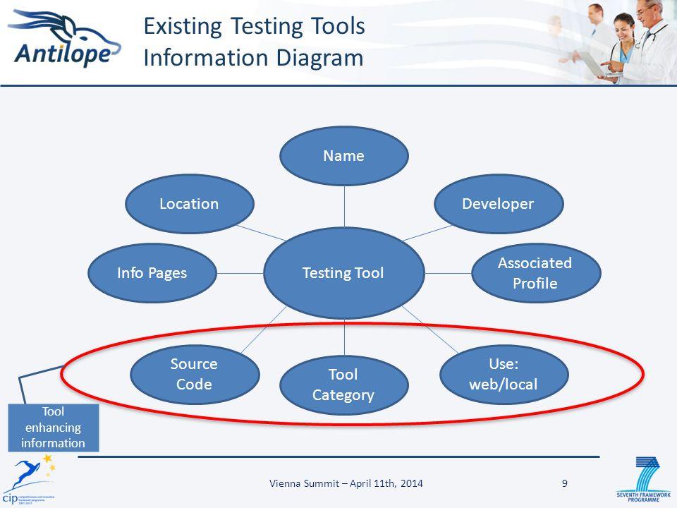 Existing Testing Tools Information Diagram