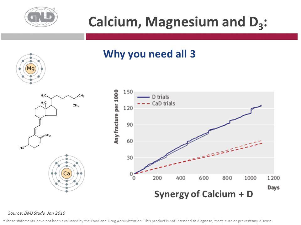 Calcium, Magnesium and D3: