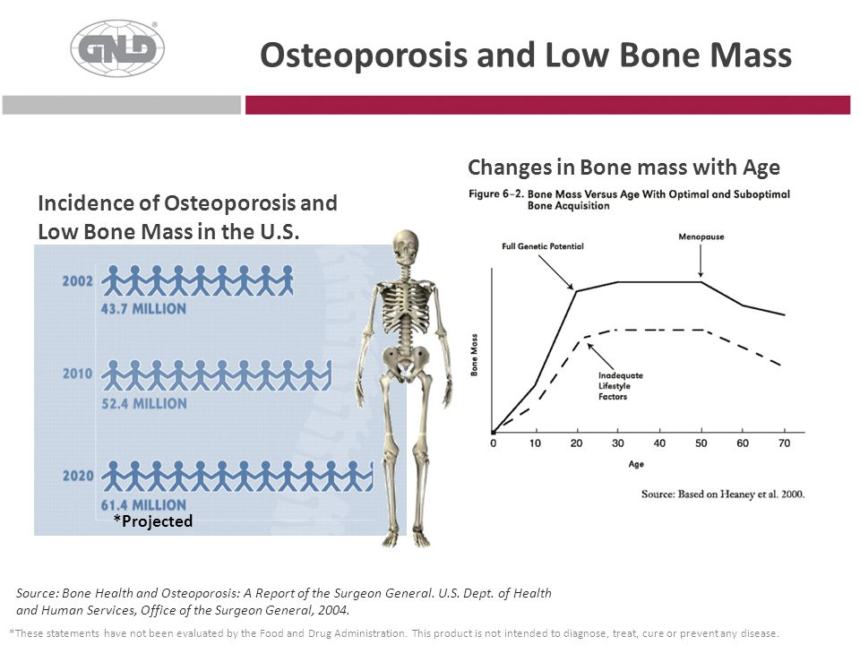 Osteoporosis and Low Bone Mass