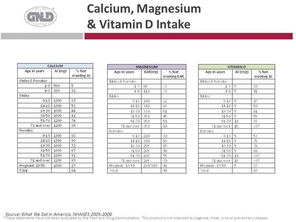 Calcium, Magnesium & Vitamin D Intake