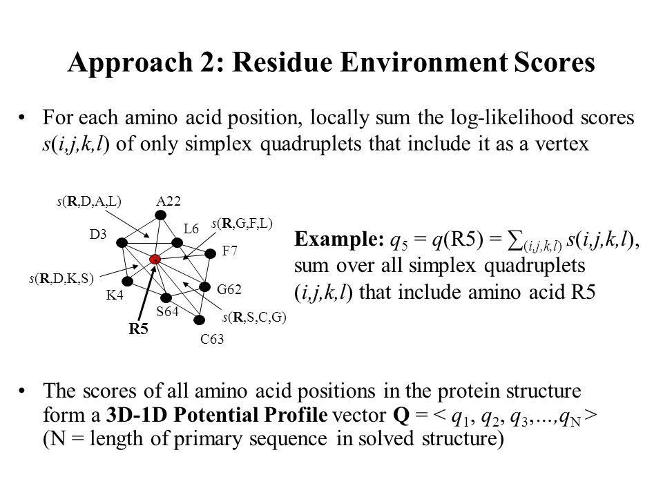 Approach 2: Residue Environment Scores