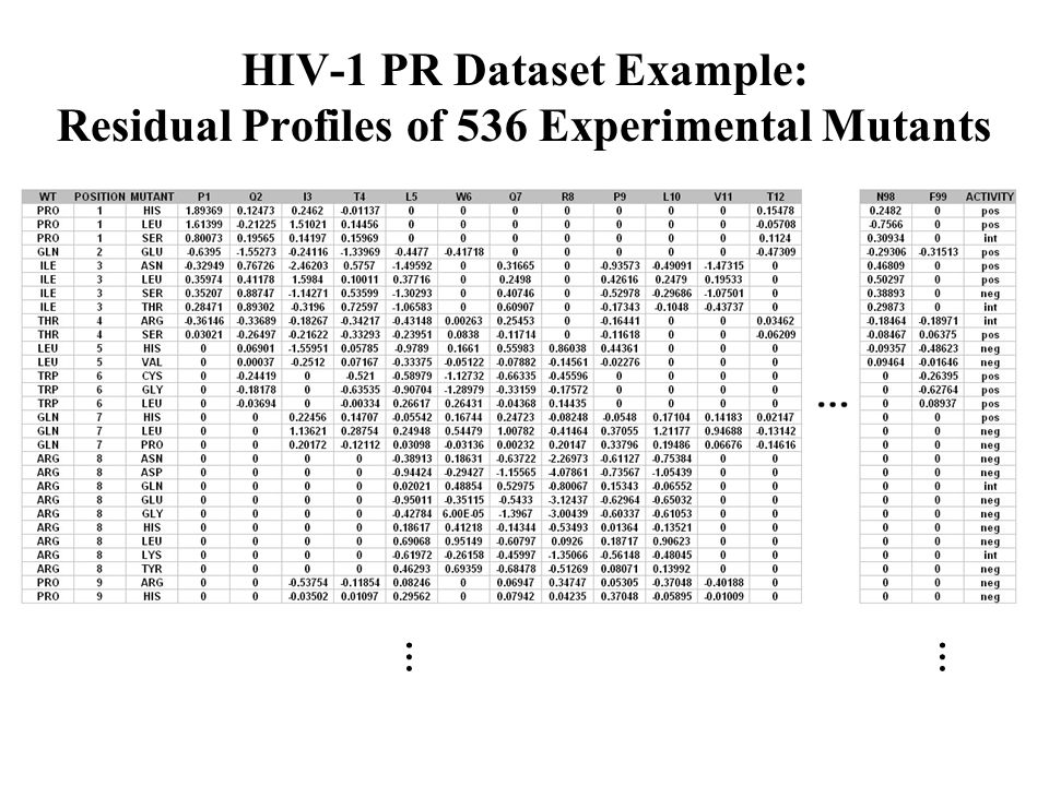 HIV-1 PR Dataset Example: Residual Profiles of 536 Experimental Mutants