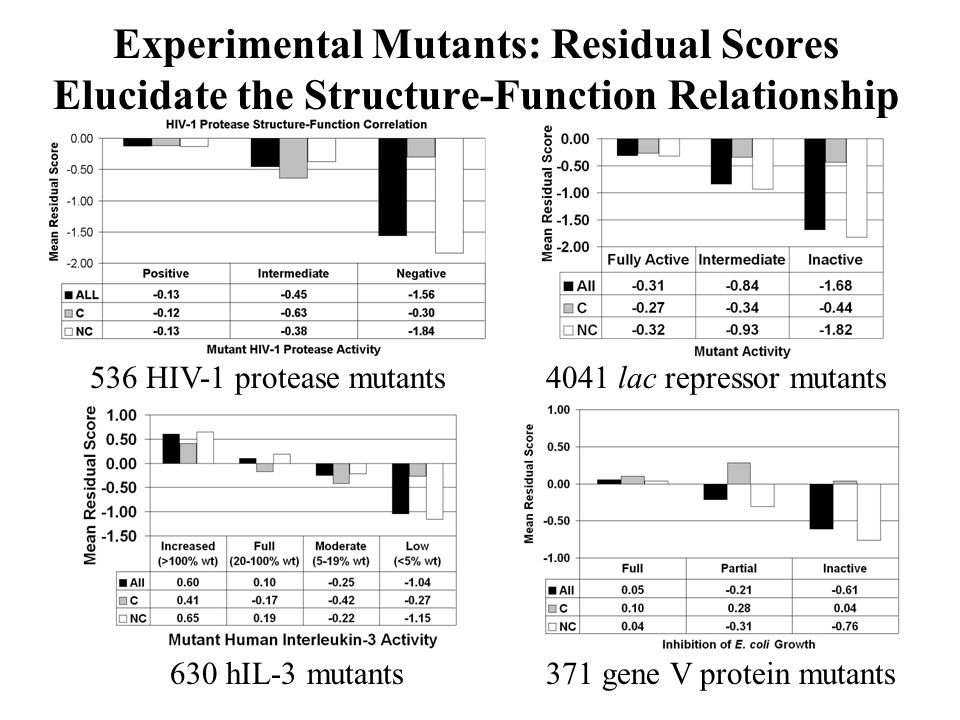 Experimental Mutants: Residual Scores Elucidate the Structure-Function Relationship