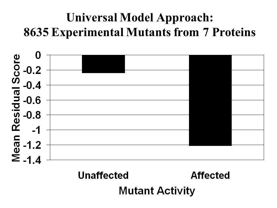 Universal Model Approach: 8635 Experimental Mutants from 7 Proteins
