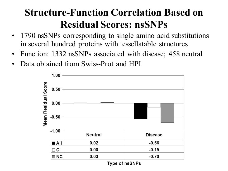 Structure-Function Correlation Based on Residual Scores: nsSNPs