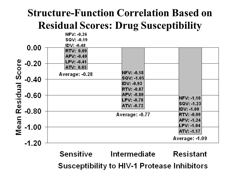 Structure-Function Correlation Based on Residual Scores: Drug Susceptibility