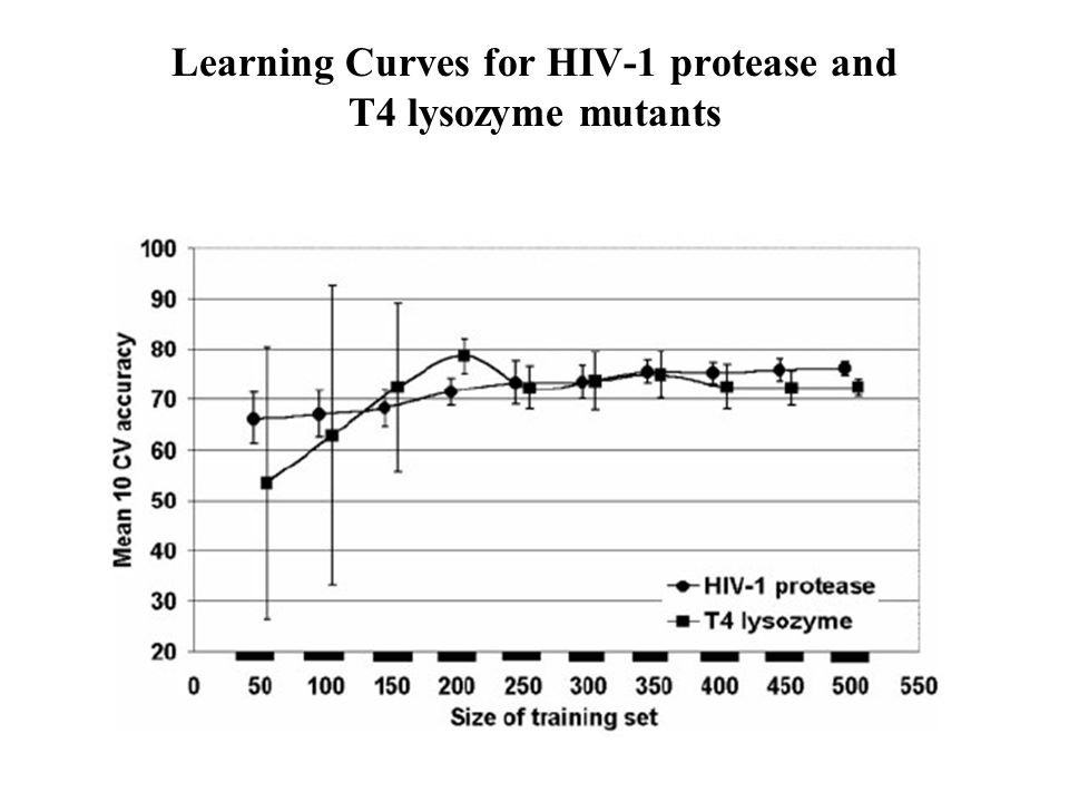 Learning Curves for HIV-1 protease and T4 lysozyme mutants
