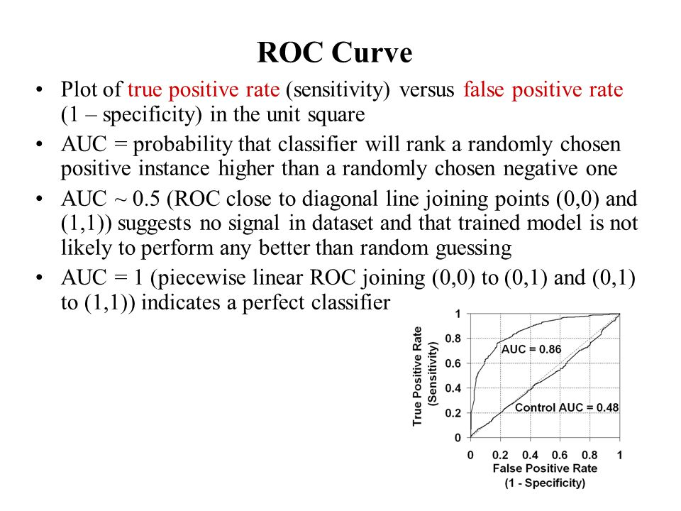 ROC Curve Plot of true positive rate (sensitivity) versus false positive rate (1 – specificity) in the unit square.