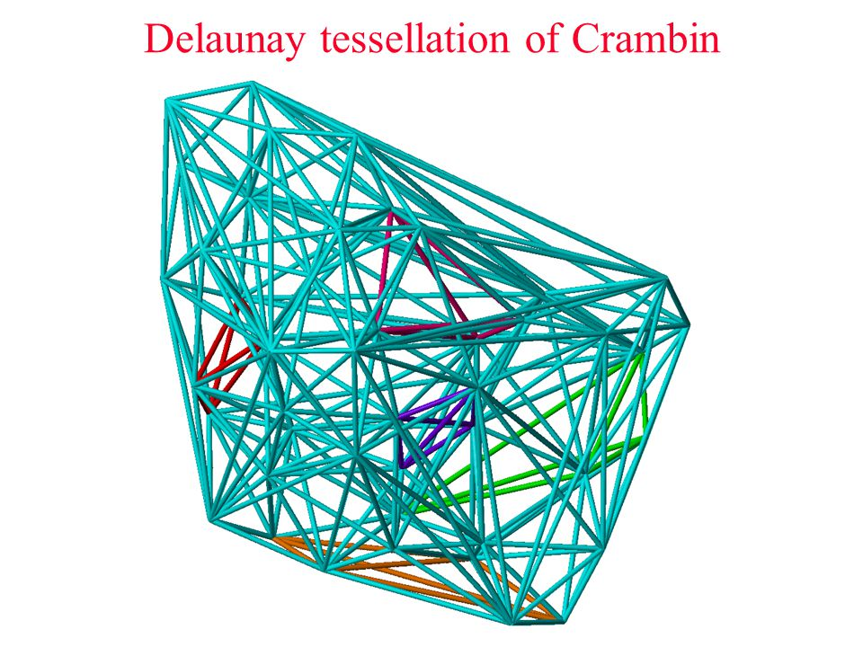 Delaunay tessellation of Crambin