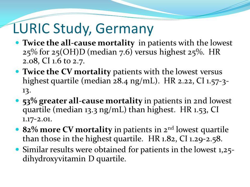 LURIC Study, Germany