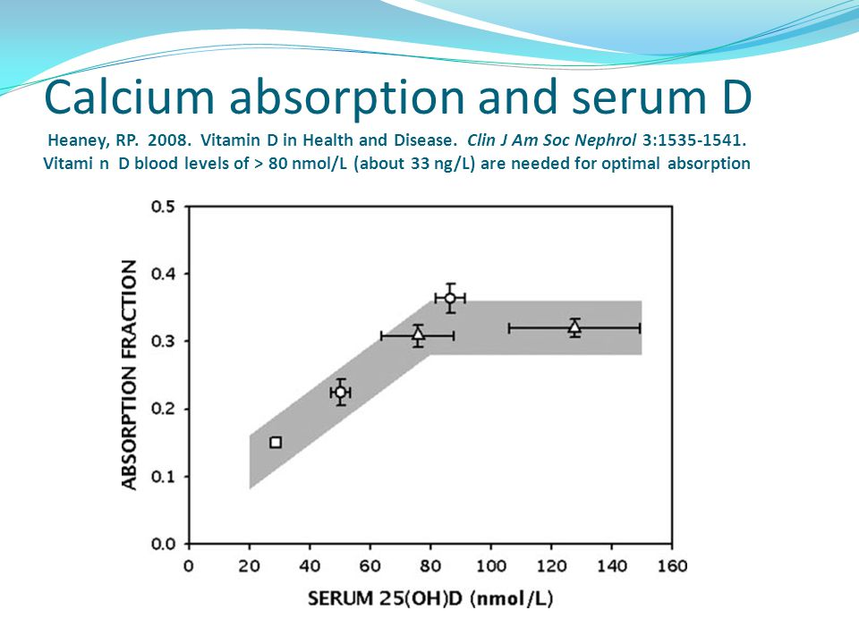 Calcium absorption and serum D Heaney, RP. 2008