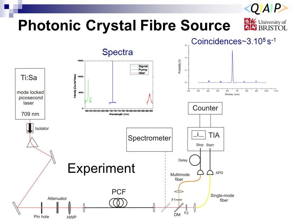 Photonic Crystal Fibre Source