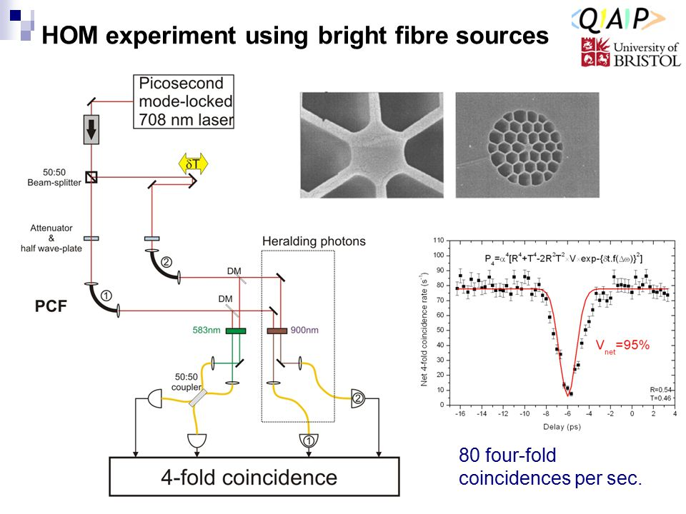 HOM experiment using bright fibre sources