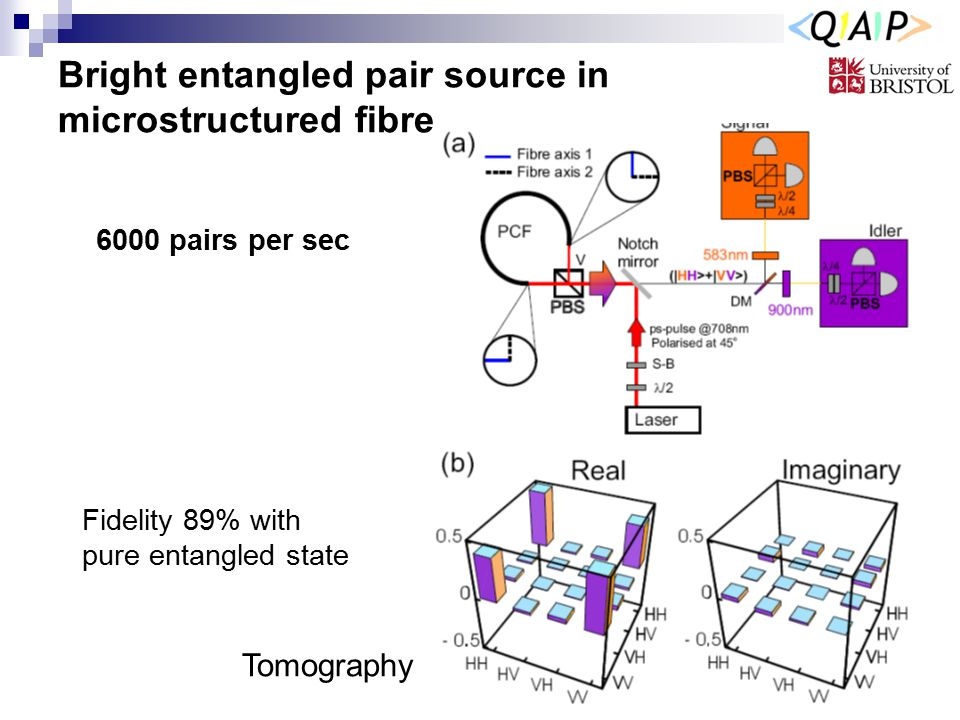 Bright entangled pair source in microstructured fibre