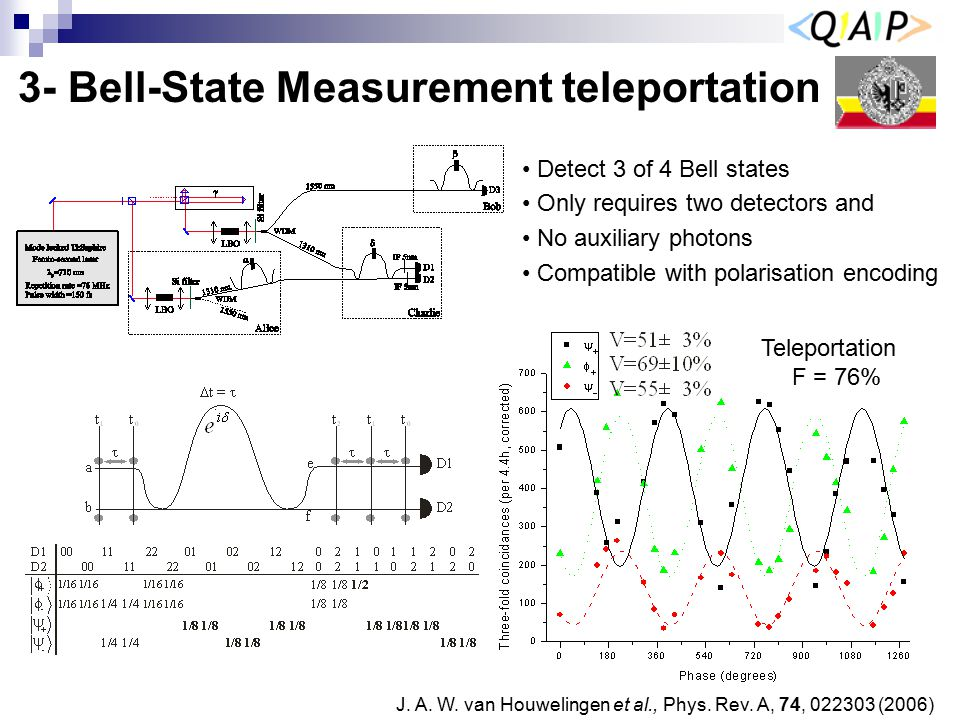3- Bell-State Measurement teleportation