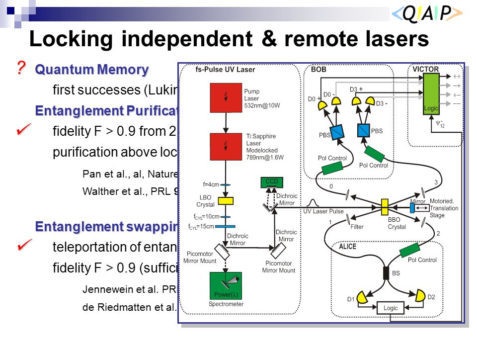 Locking independent & remote lasers